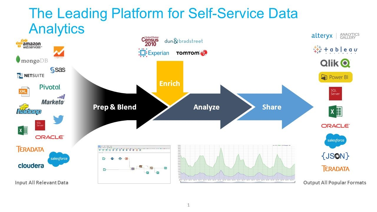 How self-service analytical tools are taking place of Traditional BI