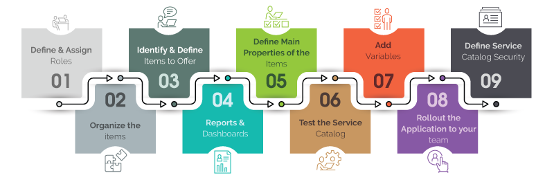 Best Practices for Designing Service Catalog in ServiceNow