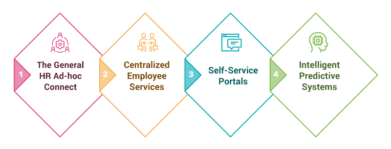 Going from Silo HR Connect to Integrated HR-Employee experience