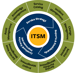 6 step approach for ITSM to work better for organizations