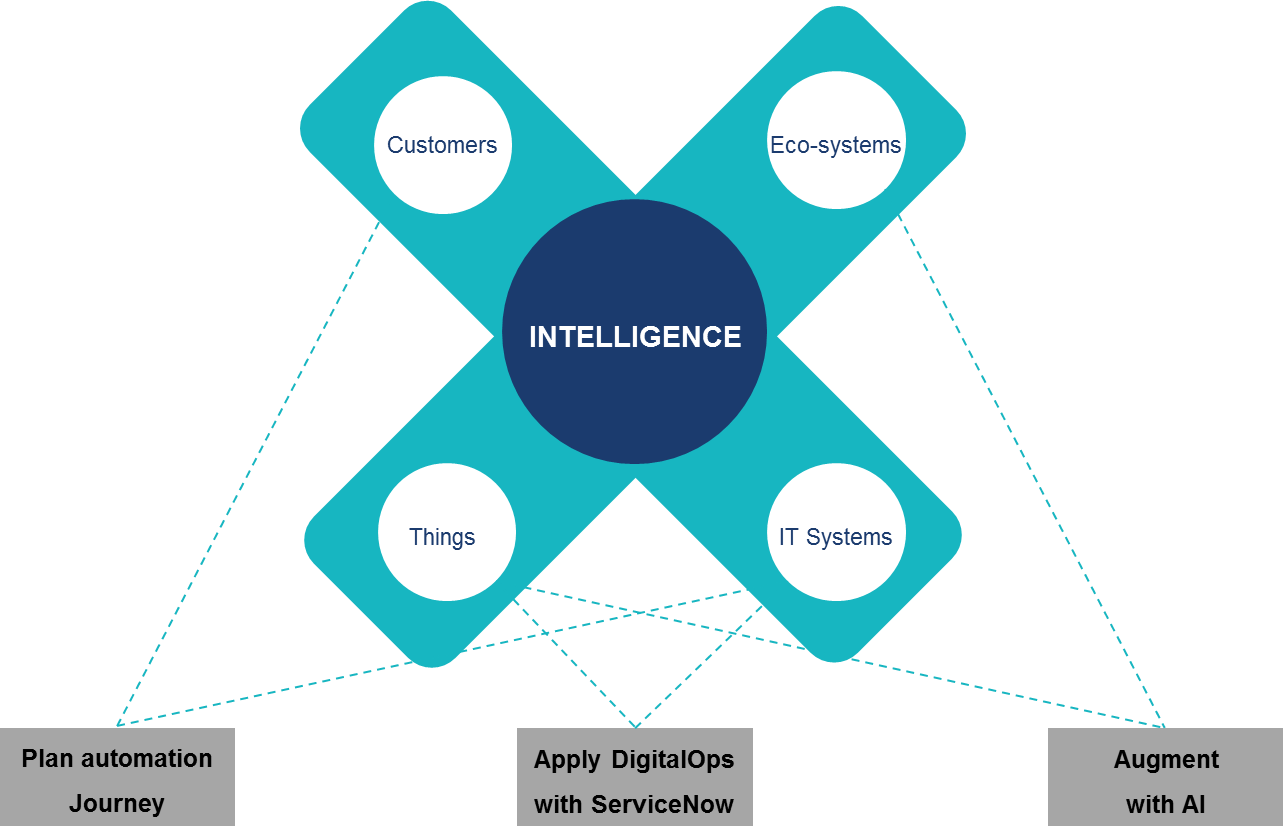 Know more about AutomationEdge + ServiceNow