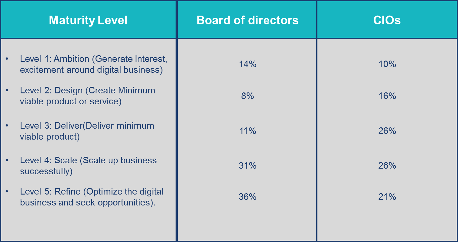 Digital Transformation in Banking- Mixed Perceptions and opportunities for CIO