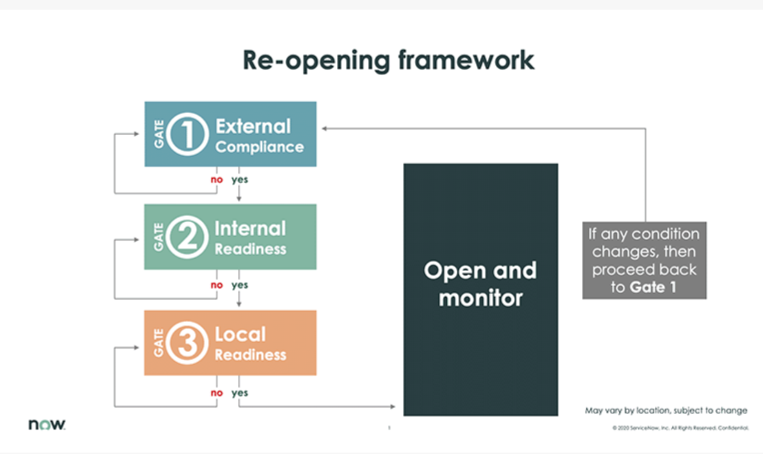 Approach for ServiceNow return to workplace