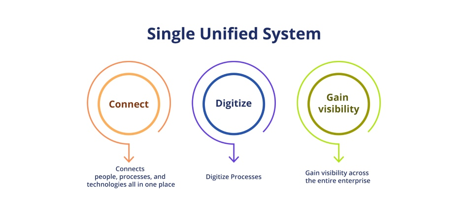 single unified system