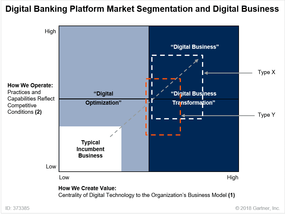 Work with Your Business Peers to Determine Your Bank's Digital Platform
